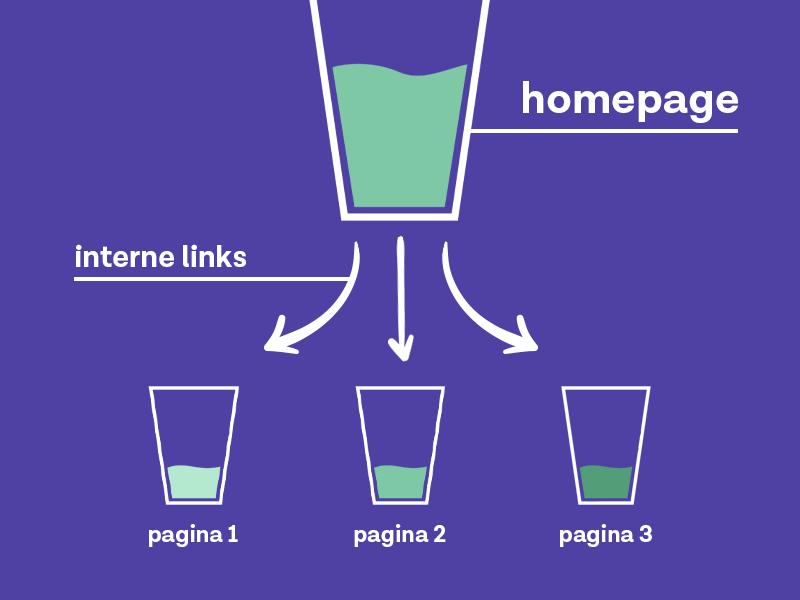interne links hoe werkt linkjuice