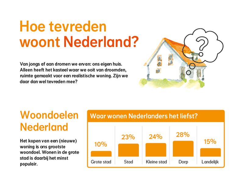 pr-onderzoek infographic nationale-nederlanden
