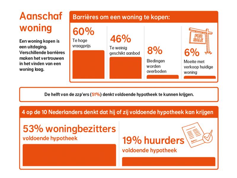 pr-onderzoek nationale-nederlanden relevant